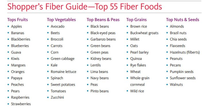 fiber-rich-foods-list
